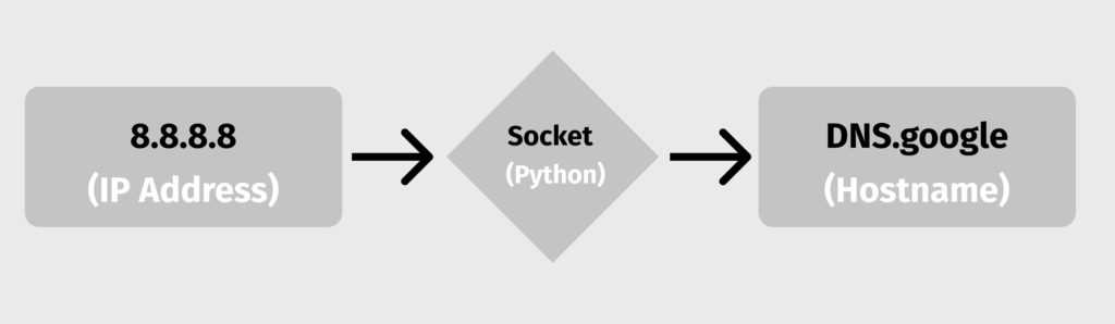 Get Hostname from IP in Python