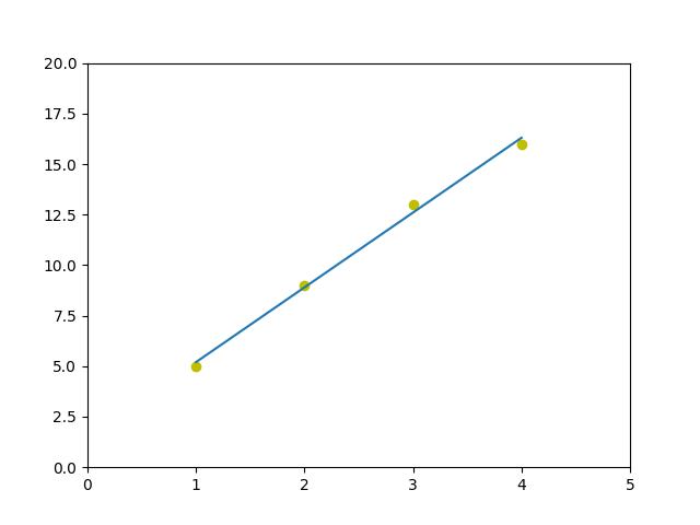 Linear Regression Numpy Polyfit