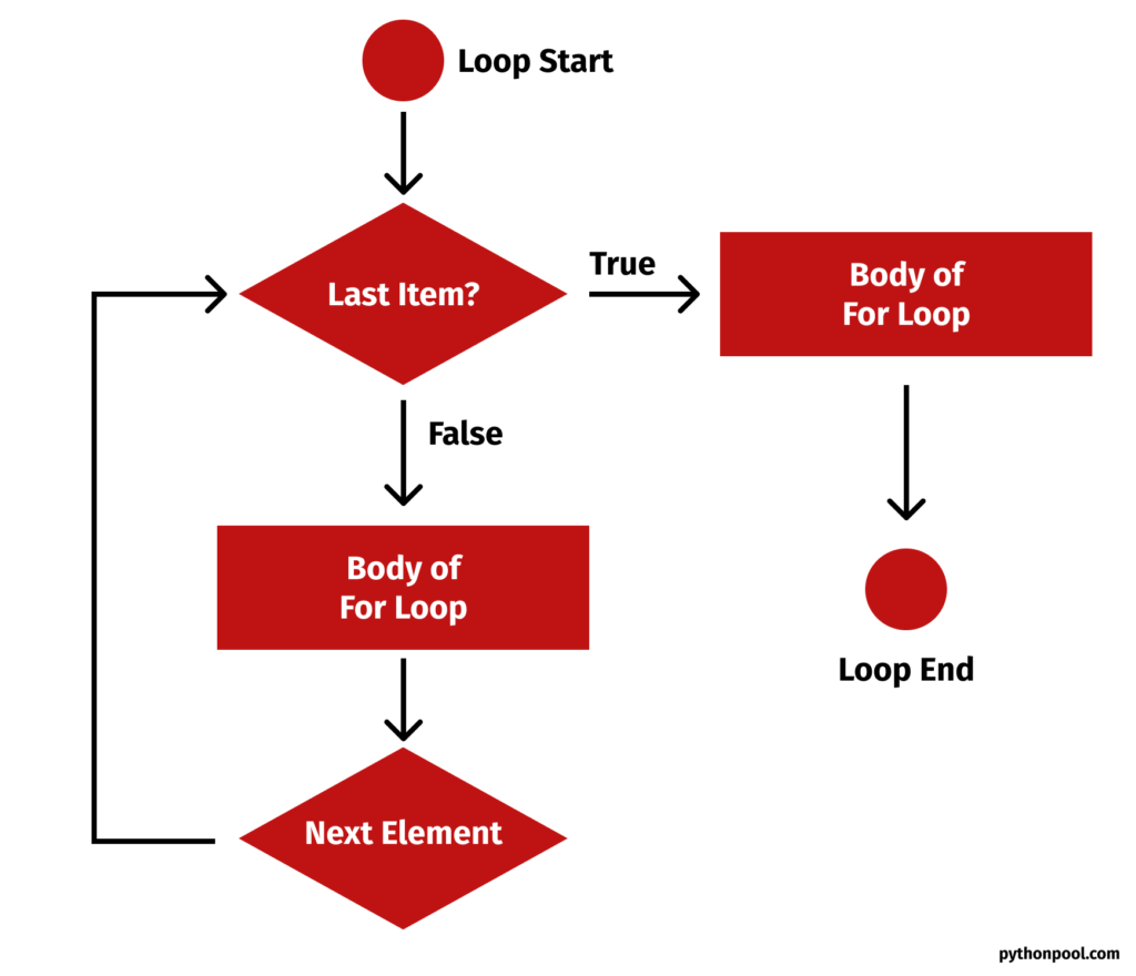 Python For Loop Flowchart