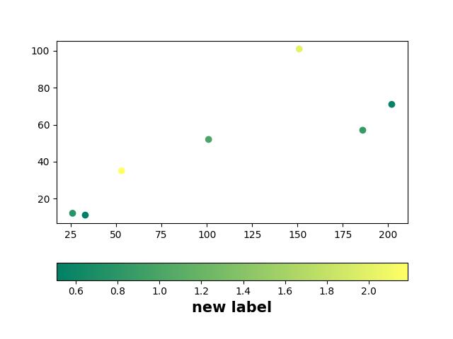font size of Matplotlib Colorbar labels