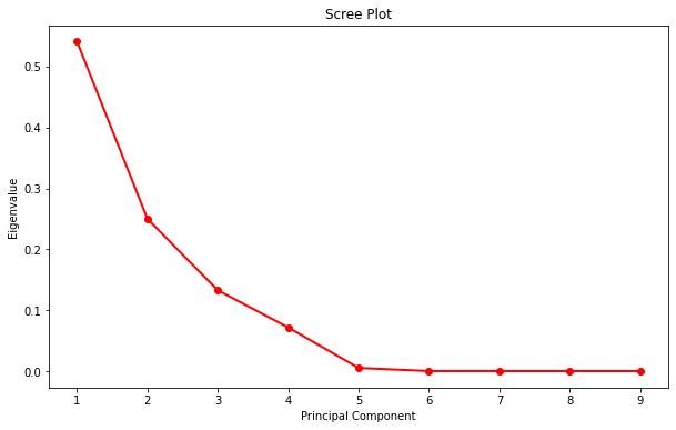 scree plot in python