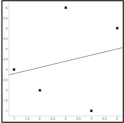 Line regression graph