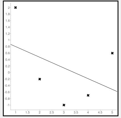 Calculate mean squared error using negative values