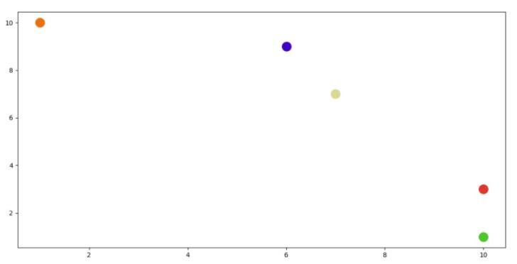 Generating Random color Using Matplotlib Library