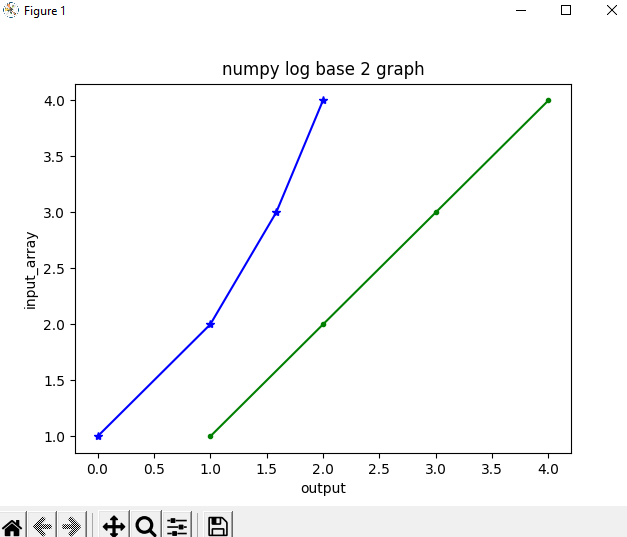 numpy log base 2