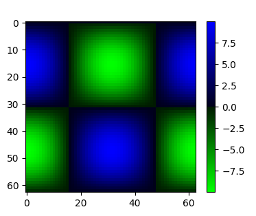 Colormap between Blue and green color